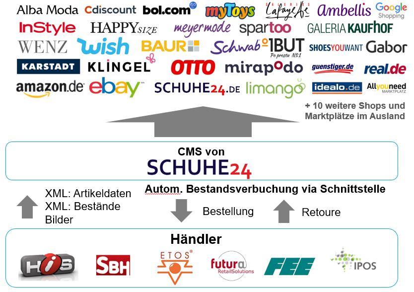 Schuhe im Online Shop | Der Schwab Versand | Sale | Schuhe